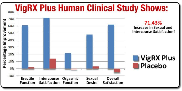 vigrx-plus-clinical-study